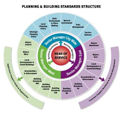 PBS Management Review Structure jpeg